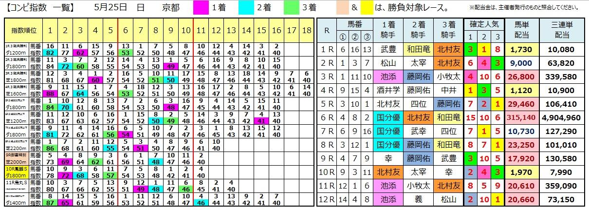 0525京都(日刊コンピ 馬券生活 的中 万馬券 三連単 札幌競馬)
