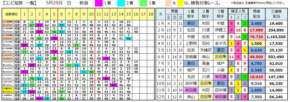 0525新潟(日刊コンピ 馬券生活 的中 万馬券 三連単 札幌競馬)