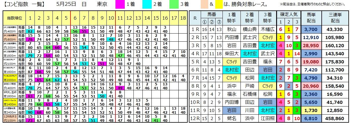 0525東京(日刊コンピ 馬券生活 的中 万馬券 三連単 札幌競馬)