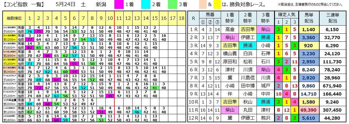 0524新潟(日刊コンピ 馬券生活 的中 万馬券 三連単 札幌競馬)