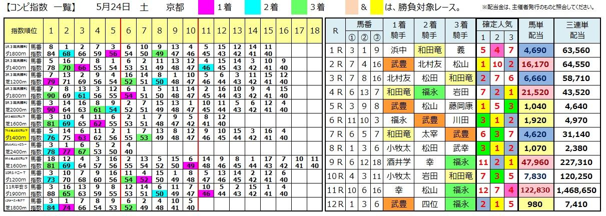 0524京都(日刊コンピ 馬券生活 的中 万馬券 三連単 札幌競馬)