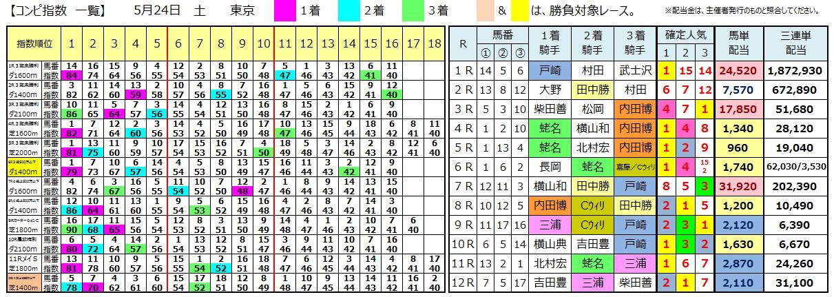 0524東京(日刊コンピ 馬券生活 的中 万馬券 三連単 札幌競馬)