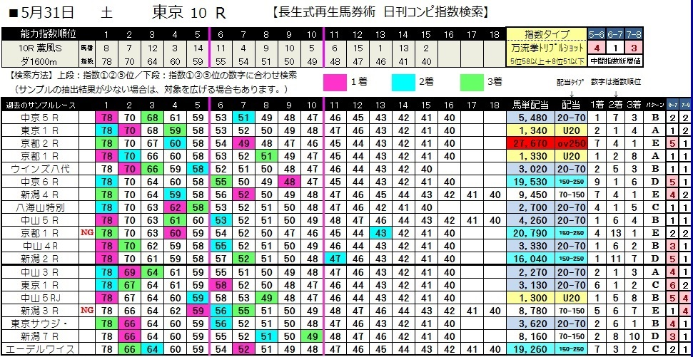 0531東京10(2)(日刊コンピ 馬券生活 的中 万馬券 三連単 札幌競馬)