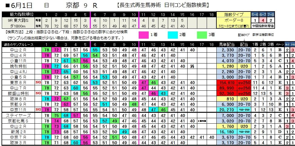 0601京都9(日刊コンピ 馬券生活 的中 万馬券 三連単 札幌競馬)