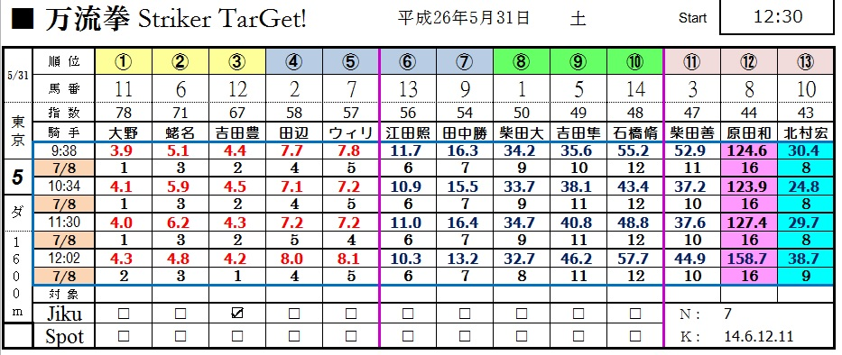 0531東京5(日刊コンピ 馬券生活 的中 万馬券 三連単 札幌競馬)