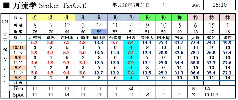 0531東京10(日刊コンピ 馬券生活 的中 万馬券 三連単 札幌競馬)