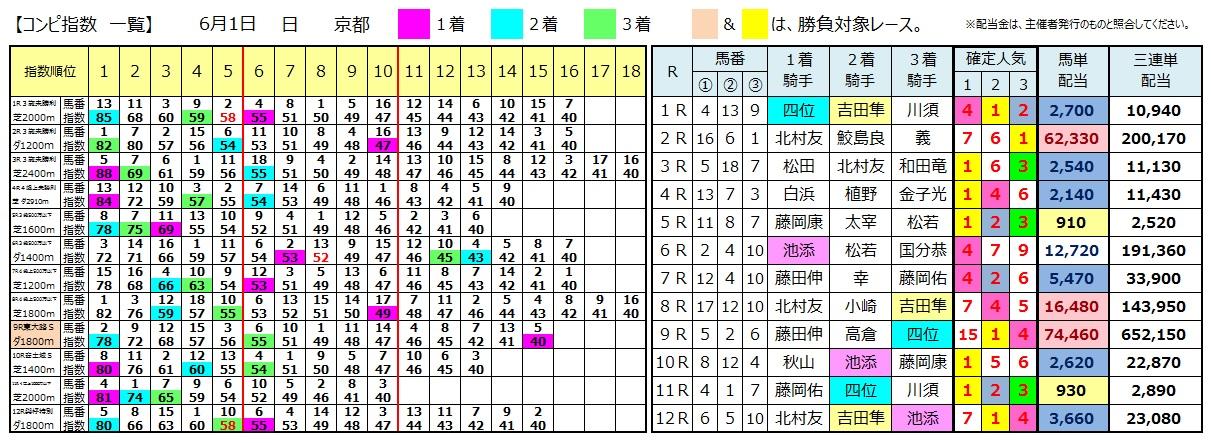 0601京都(日刊コンピ 馬券生活 的中 万馬券 三連単 札幌競馬)