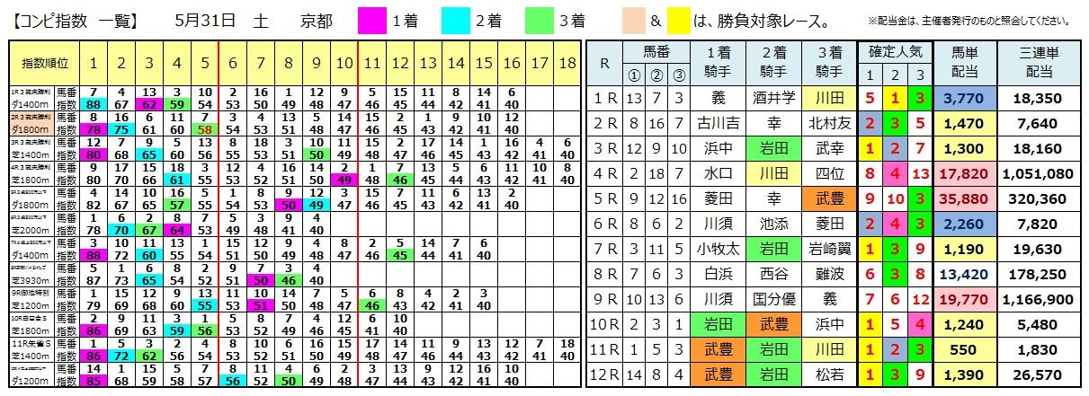 0531京都(日刊コンピ 馬券生活 的中 万馬券 三連単 札幌競馬)