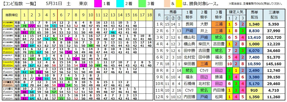 0531東京(日刊コンピ 馬券生活 的中 万馬券 三連単 札幌競馬)