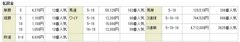 愛知杯(2)
