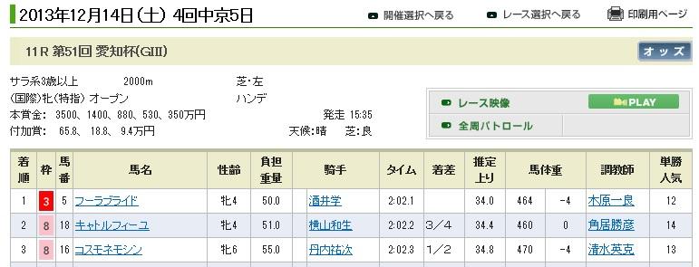 愛知杯(1)
