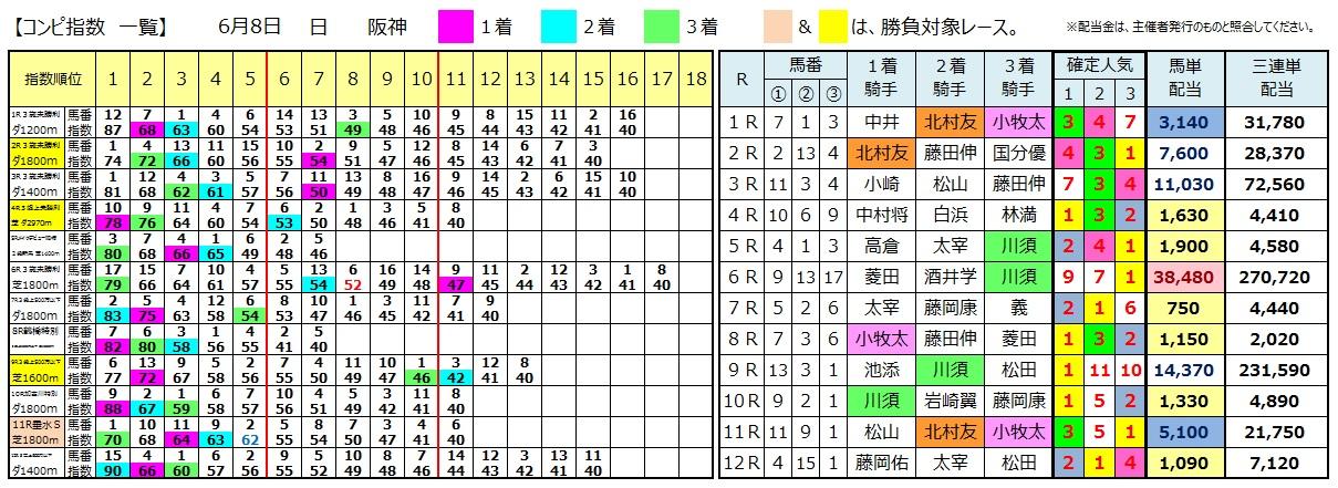 0608阪神(日刊コンピ 馬券生活 的中 万馬券 三連単 札幌競馬)