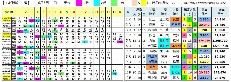 0608東京(日刊コンピ 馬券生活 的中 万馬券 三連単 札幌競馬)