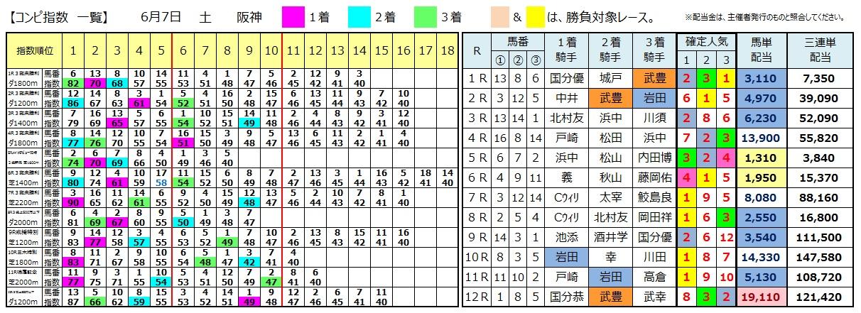 0607阪神(日刊コンピ 馬券生活 的中 万馬券 三連単 札幌競馬)