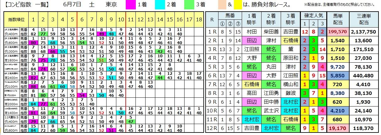 0607東京(日刊コンピ 馬券生活 的中 万馬券 三連単 札幌競馬)