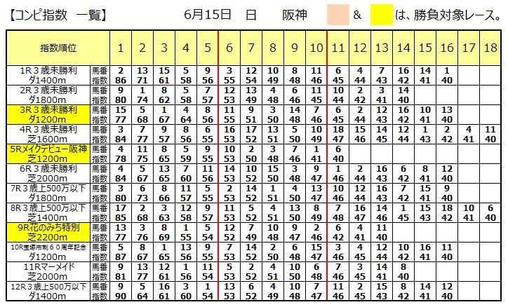 【本日のコンピ】0615阪神