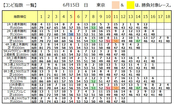 【本日のコンピ】0615東京