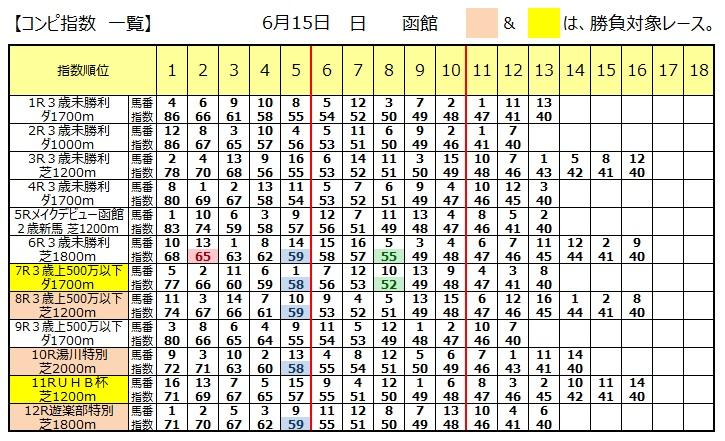 【本日のコンピ】0615函館