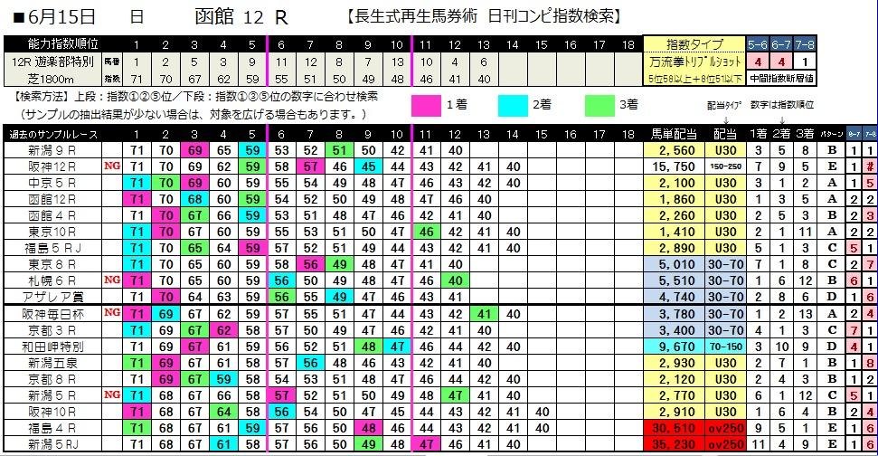0615函館12(日刊コンピ 馬券生活 的中 万馬券 三連単 札幌競馬)