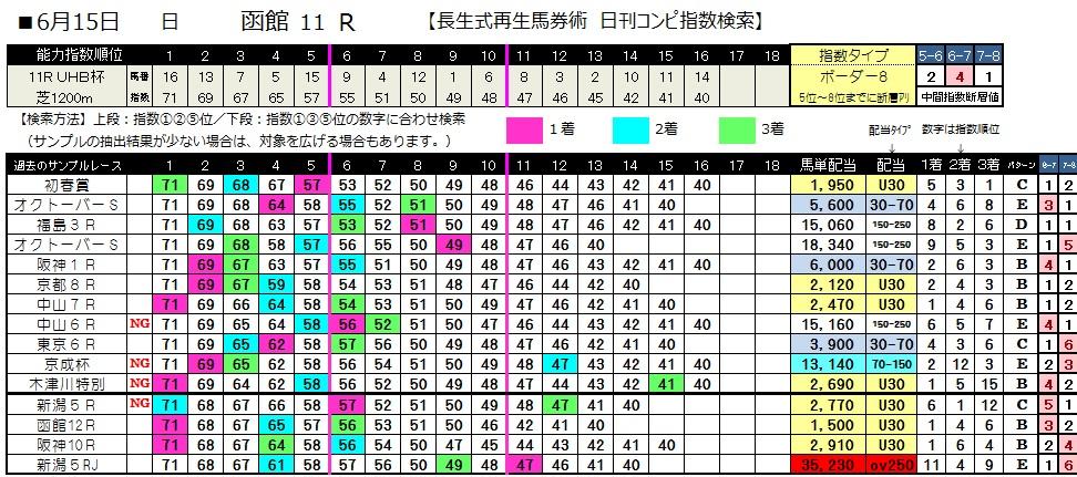 0615函館11(日刊コンピ 馬券生活 的中 万馬券 三連単 札幌競馬)