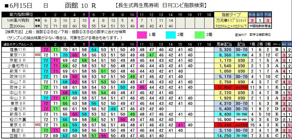 0615函館10(日刊コンピ 馬券生活 的中 万馬券 三連単 札幌競馬)