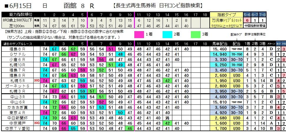 0615函館8(日刊コンピ 馬券生活 的中 万馬券 三連単 札幌競馬)