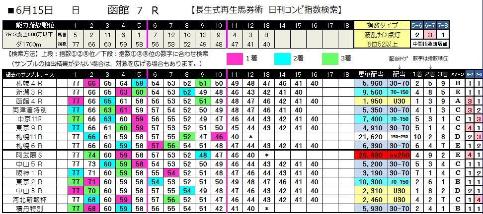 0615函館7(日刊コンピ 馬券生活 的中 万馬券 三連単 札幌競馬)