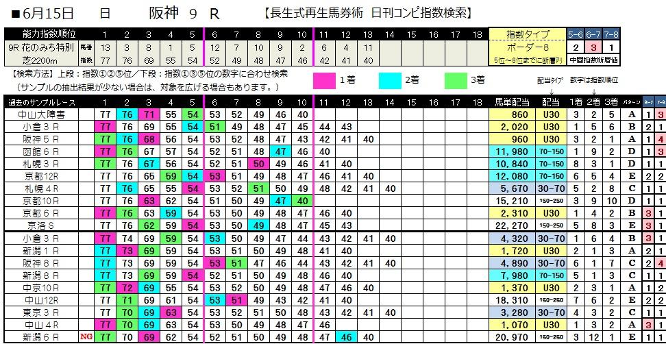 0615阪神9(日刊コンピ 馬券生活 的中 万馬券 三連単 札幌競馬)
