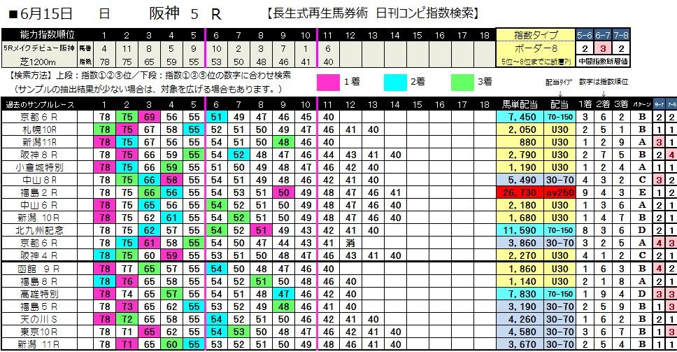 0615阪神5(日刊コンピ 馬券生活 的中 万馬券 三連単 札幌競馬)