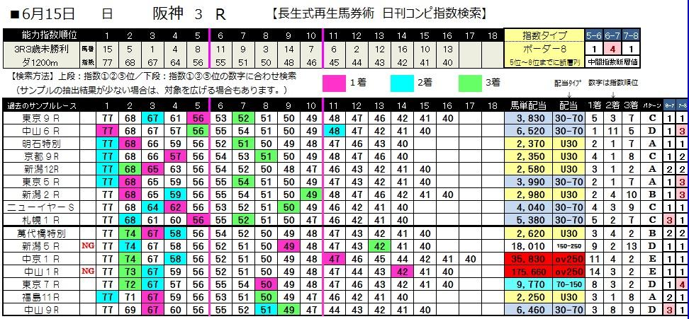 0615阪神3(日刊コンピ 馬券生活 的中 万馬券 三連単 札幌競馬)