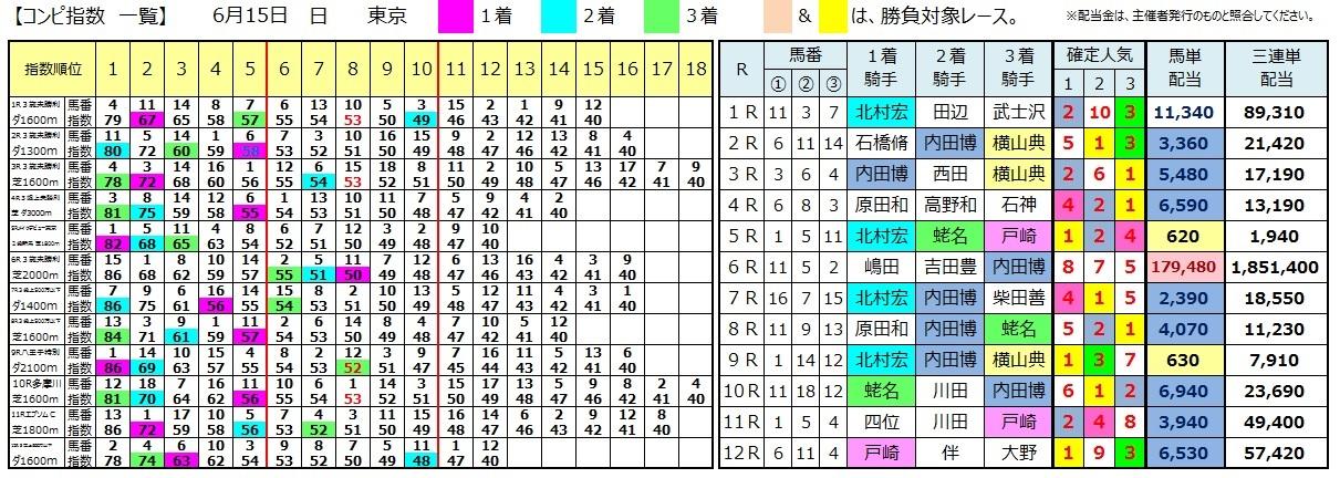 0615東京