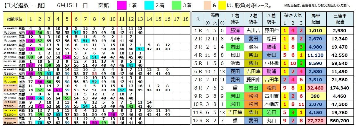 0615函館