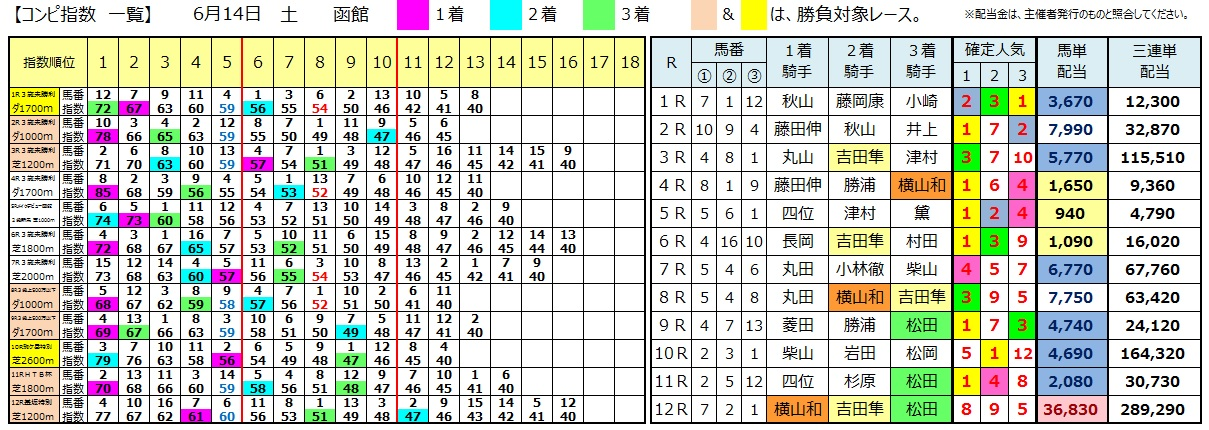 0614函館