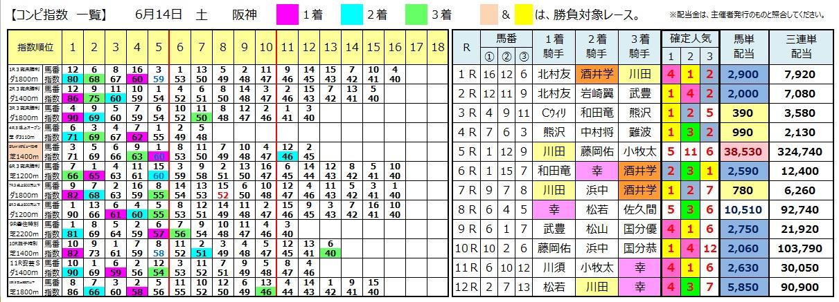 0614阪神