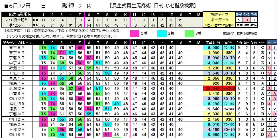0622阪神2(日刊コンピ 馬券生活 的中 万馬券 三連単 札幌競馬)