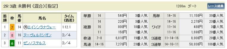 06222阪神2(日刊コンピ 馬券生活 的中 万馬券 三連単 札幌競馬)