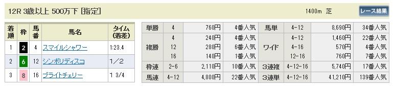 0622東京12(日刊コンピ 馬券生活 的中 万馬券 三連単 札幌競馬)