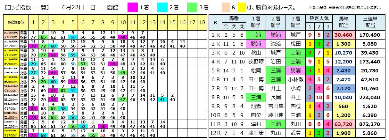 0622函館(日刊コンピ 馬券生活 的中 万馬券 三連単 札幌競馬)