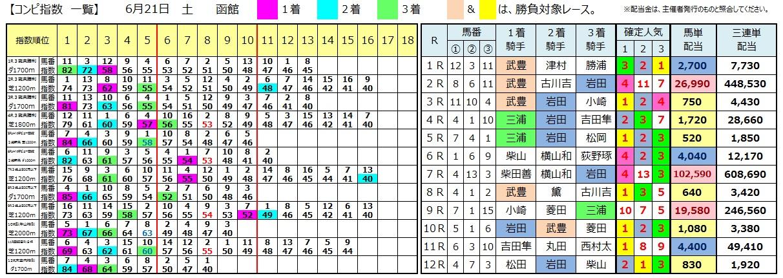 0621函館(日刊コンピ 馬券生活 的中 万馬券 三連単 札幌競馬)