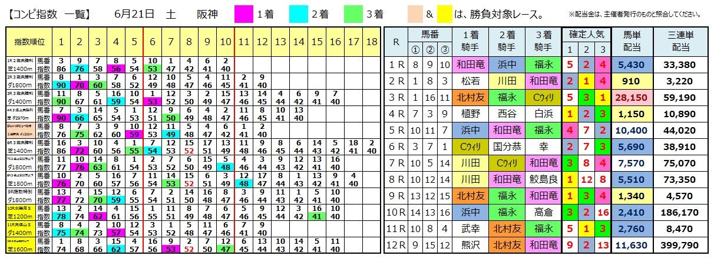 0621阪神(日刊コンピ 馬券生活 的中 万馬券 三連単 札幌競馬)