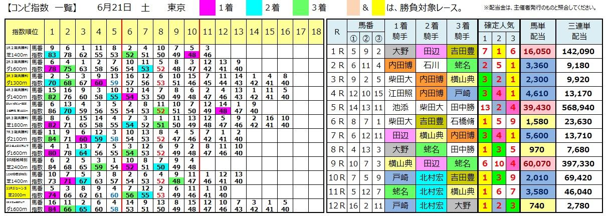 0621東京(日刊コンピ 馬券生活 的中 万馬券 三連単 札幌競馬)