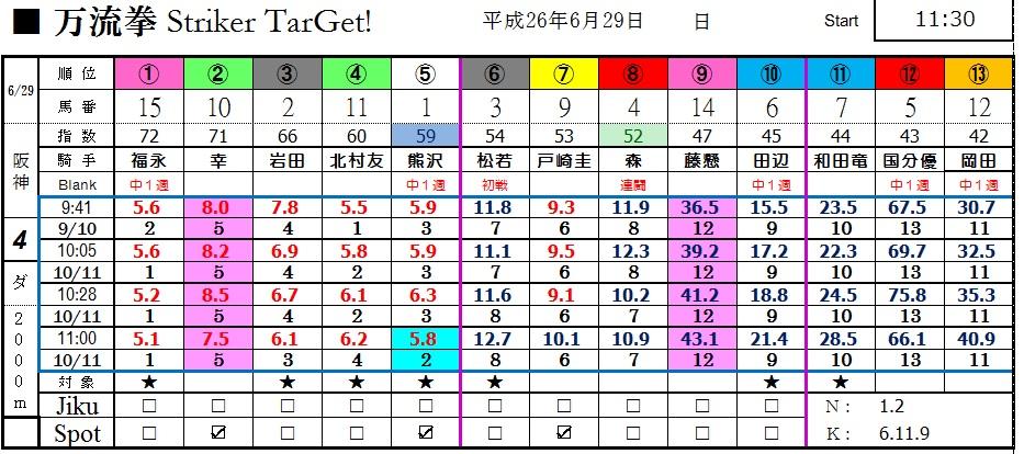0629阪神4(日刊コンピ 馬券生活 的中 万馬券 三連単 札幌競馬)