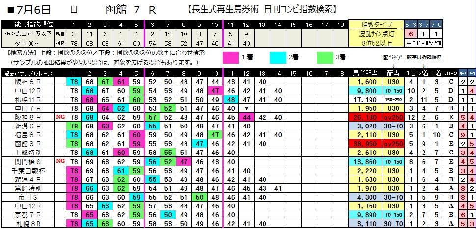 070函館7(日刊コンピ 馬券生活 的中 万馬券 三連単 札幌競馬)