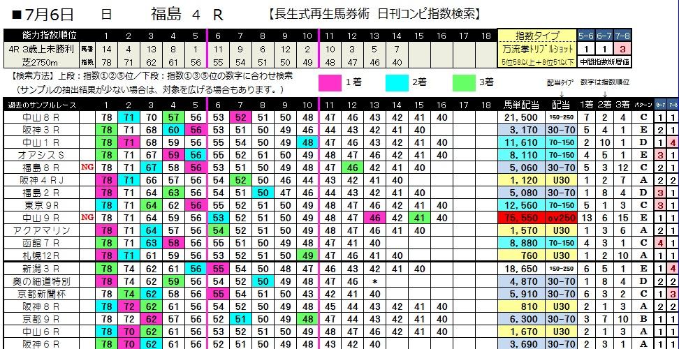 0706福島4(日刊コンピ 馬券生活 的中 万馬券 三連単 札幌競馬)