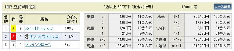 0706函館10(日刊コンピ 馬券生活 的中 万馬券 三連単 札幌競馬)