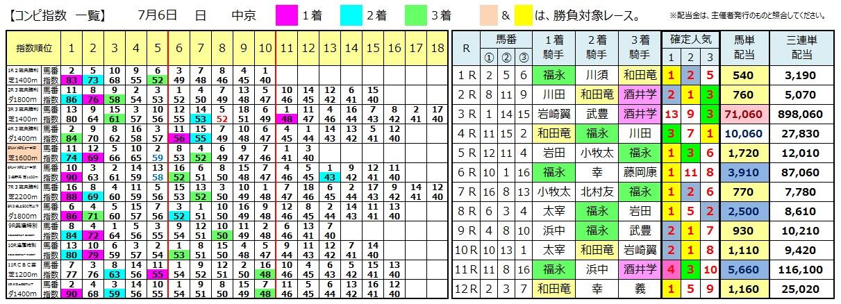 0706中京(日刊コンピ 馬券生活 的中 万馬券 三連単 札幌競馬)