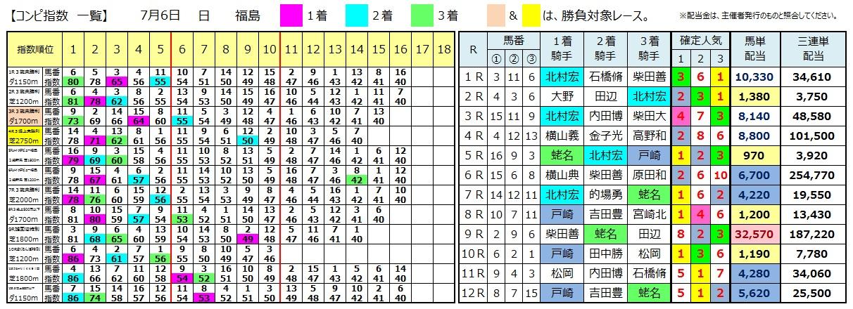 0706福島(日刊コンピ 馬券生活 的中 万馬券 三連単 札幌競馬)