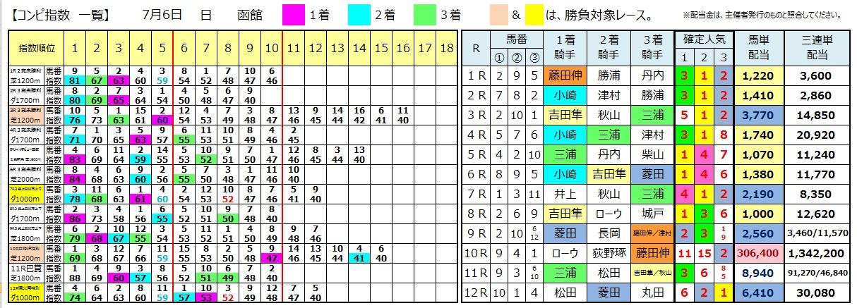 0706函館(日刊コンピ 馬券生活 的中 万馬券 三連単 札幌競馬)