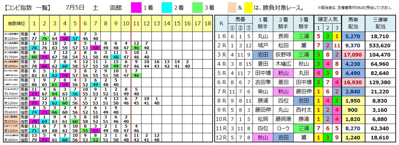 0705函館(日刊コンピ 馬券生活 的中 万馬券 三連単 札幌競馬)