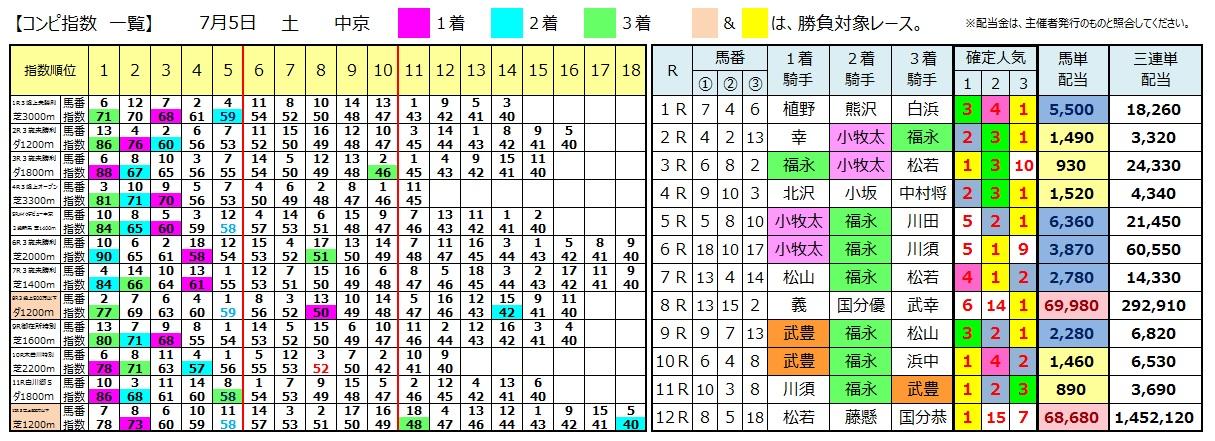 0705中京(日刊コンピ 馬券生活 的中 万馬券 三連単 札幌競馬)